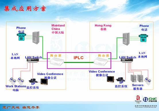 国际专线(CNCI International Private Leased Circuit)是指通过SDH传输方式,提供跨越国家或地区的、各种速率的、端到端的数字专有带宽连接的租用服务。  SDH传输具有误码率低,时延小的特点,可实现语音、数据、视频信息的透明传输。  专有带宽的整条电路资源仅为一个客户服务,全程带宽完全独享。