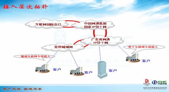 独享带宽:互联网专线接入拥有独享的接入带宽直接接入广东网通高速Internet网。  重新构建骨干网,路由跳数减少,访问速度更快。  统一网管,可靠的网络通信质量保障,网通公司对互联网专线接入提供7X24小时实时监控,向客户定期提供网络运行分析报告。  中国电信分拆后,60%至70%的互联网资源存放在中国网通北京公司IDC机房。中国网通集团IP骨干网覆盖全国大中城市,并与国外直接高速互联。