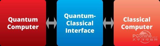 量子计算机结构图